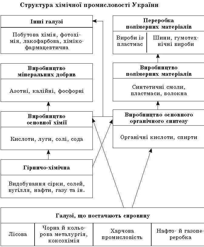 Урок 22. Хімічна промисловість - Конспекти уроків географії 9 клас ...