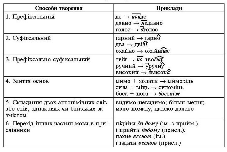 самостійних частин мови: