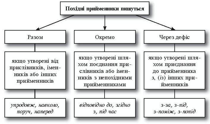 V. Виконання системи завдань
