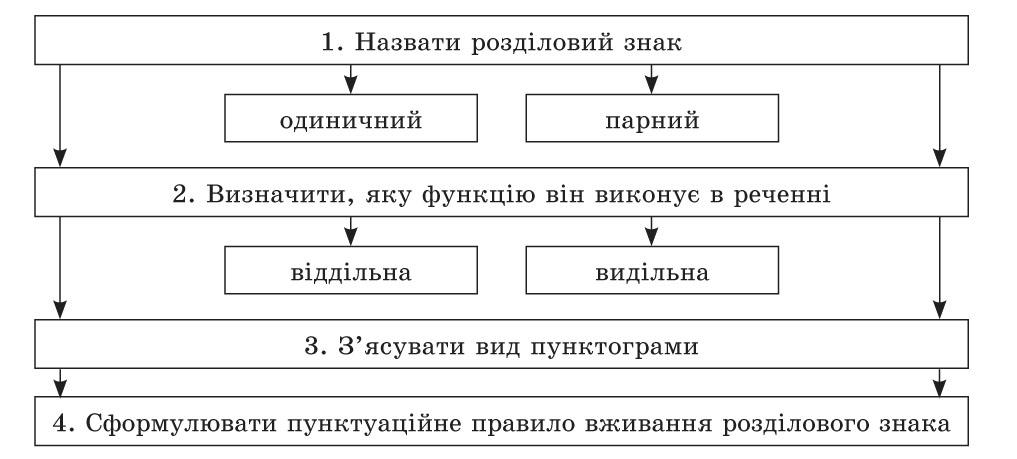 пунктуаційного розбору речення