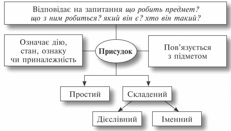 rechennya-z-utochnyuyuchimi-chlenami-rechennya