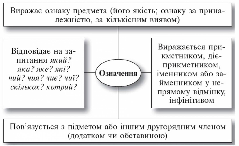 конспекти урок в з укра нсько мови 3клас
